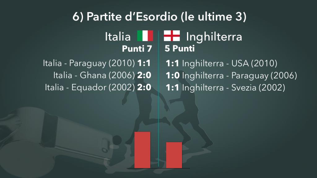 mondiali 2014 italia inghilterra